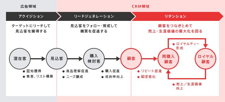 リテンションマーケティングを成功させる3つのポイント・効率的なデータ分析の方法_顧客についての理解