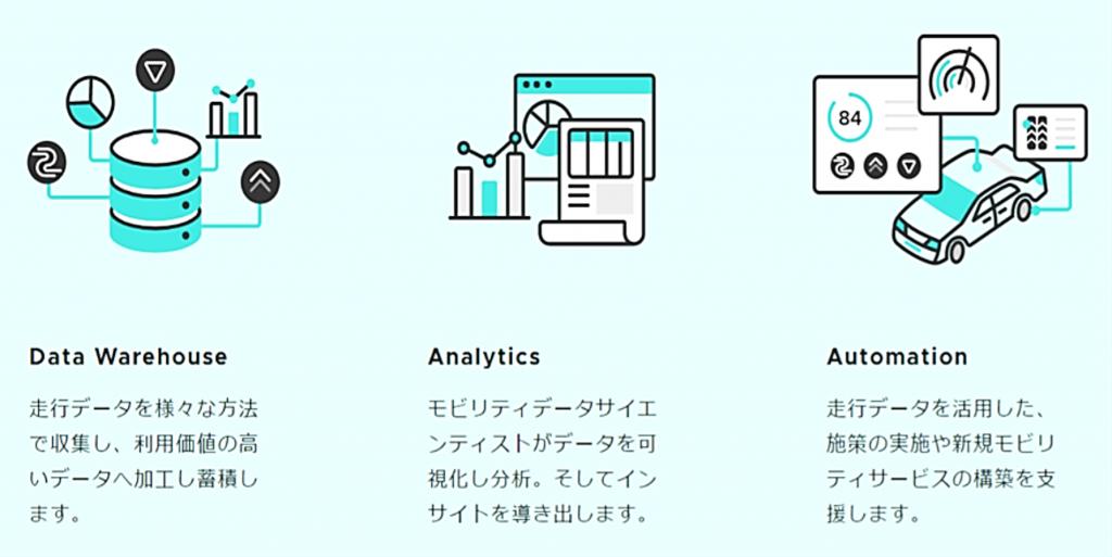 株式会社スマートドライブのデータプラットフォームとしてのサービス