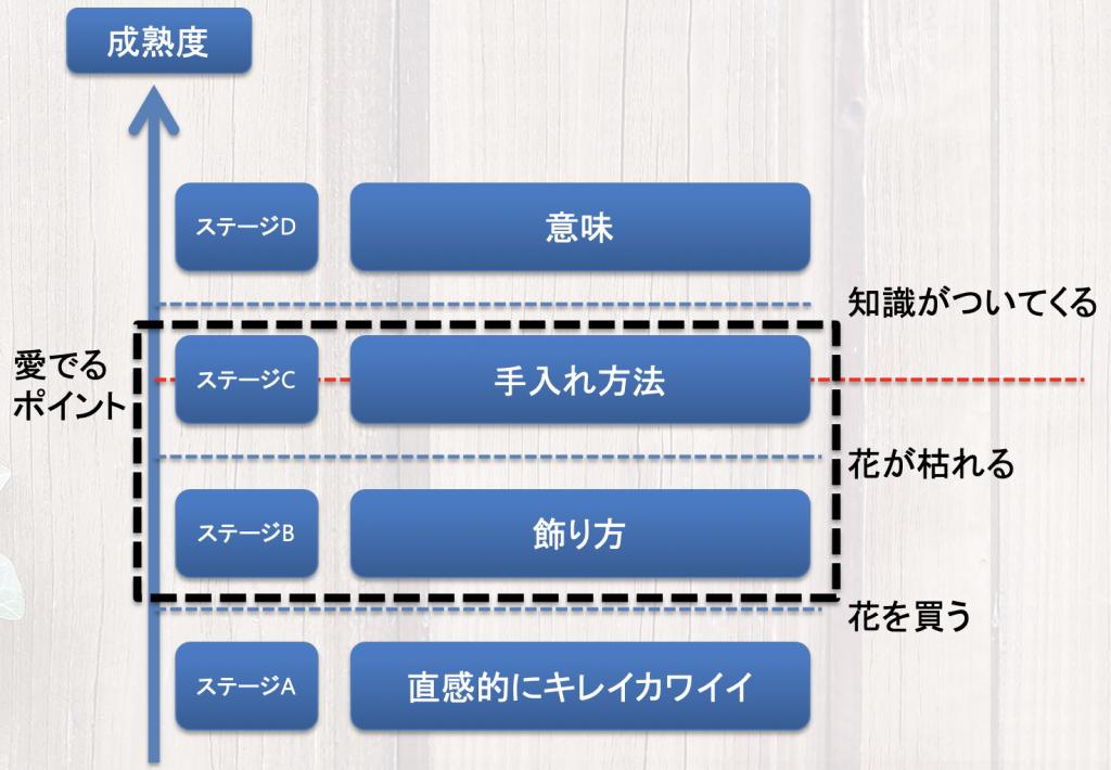 定義するユーザーのステージ-medelu(メデル)