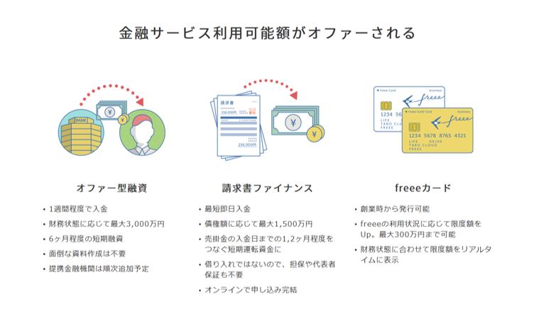 freee finance labが提供している3つのサービス