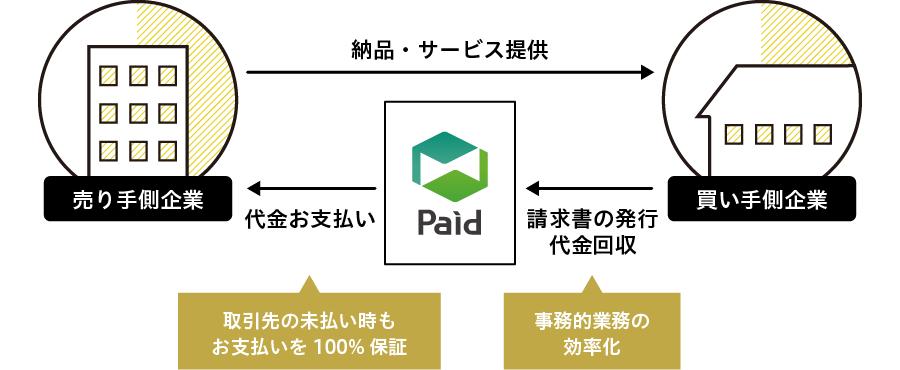 「売掛保証・決済のIT化で、日本経済の活性化に貢献する」ラクーンフィナンシャルの挑戦_Paid