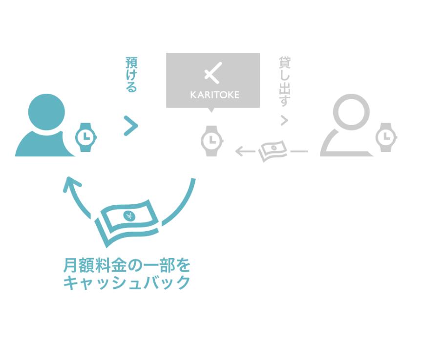 「腕時計と触れるきっかけ作り」を提供するKARITOKE。3年で顧客数を10倍に増やした要因とは?_KASHITOKE