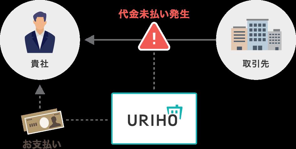 「売掛保証・決済のIT化で、日本経済の活性化に貢献する」ラクーンフィナンシャルの挑戦_URIHO