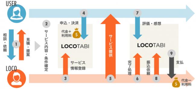日本人向け海外プラットフォーム「ロコタビ」。リピート率を実現するCX戦略とは_仕組み