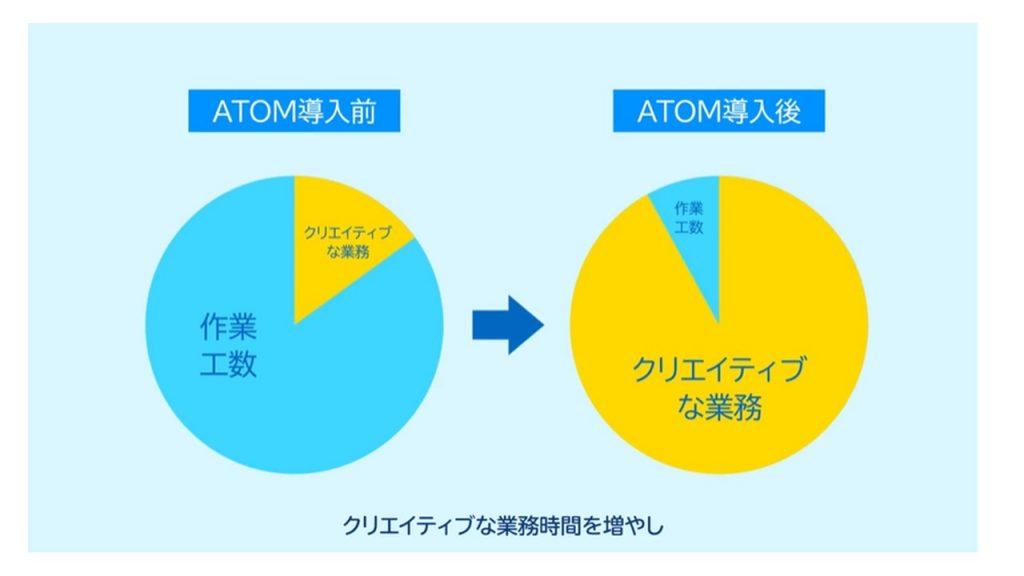 SO Technologiesが目指す中小企業のデジタルシフト ATOMが生み出すCX「お客様と一緒に築く未来」_導入後の変化