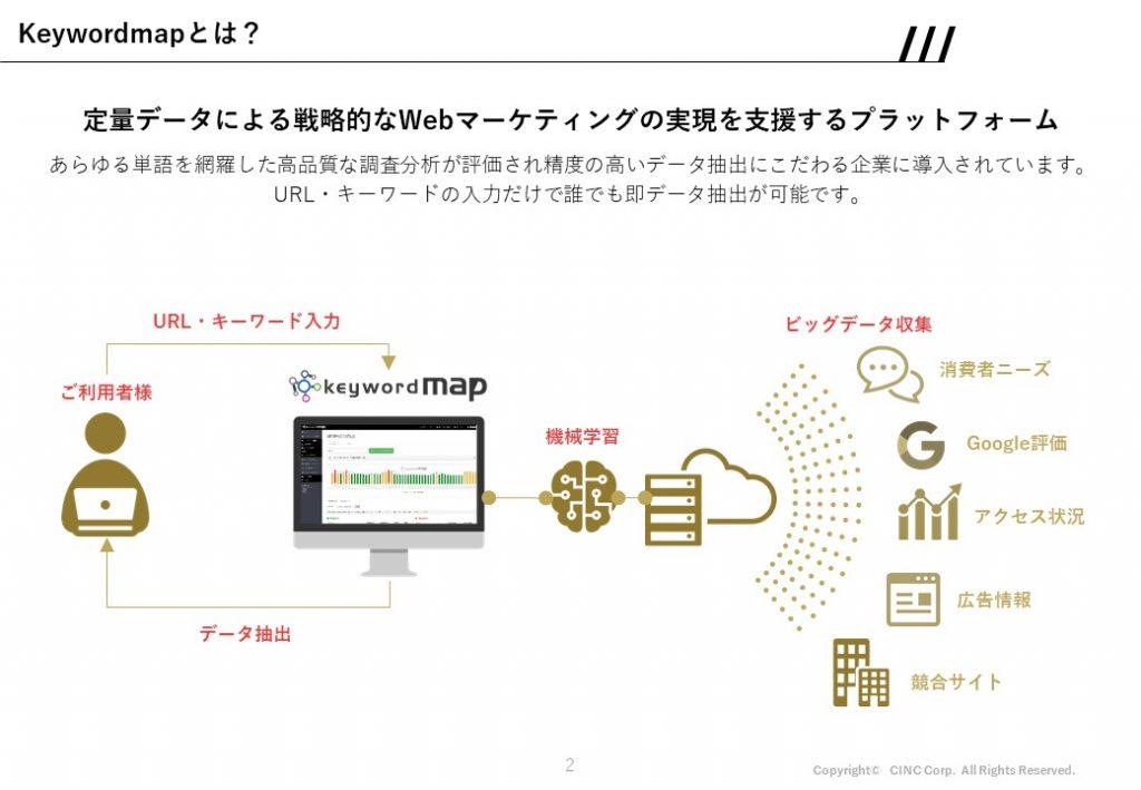 誰もがビッグデータ活用できる時代へ CINCが生み出すKeywordmapと顧客体験_Keywordmapとは