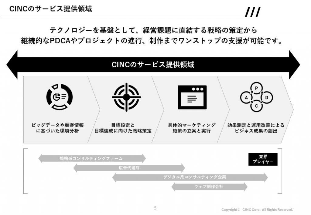 誰もがビッグデータ活用できる時代へ CINCが生み出すKeywordmapと顧客体験_サービス提供領域