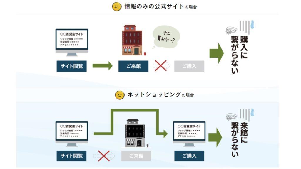 OTORIOKI -お取り置き-で実現するウィズコロナ時代の新しい買い物スタイルと顧客体験(CX)_問題点